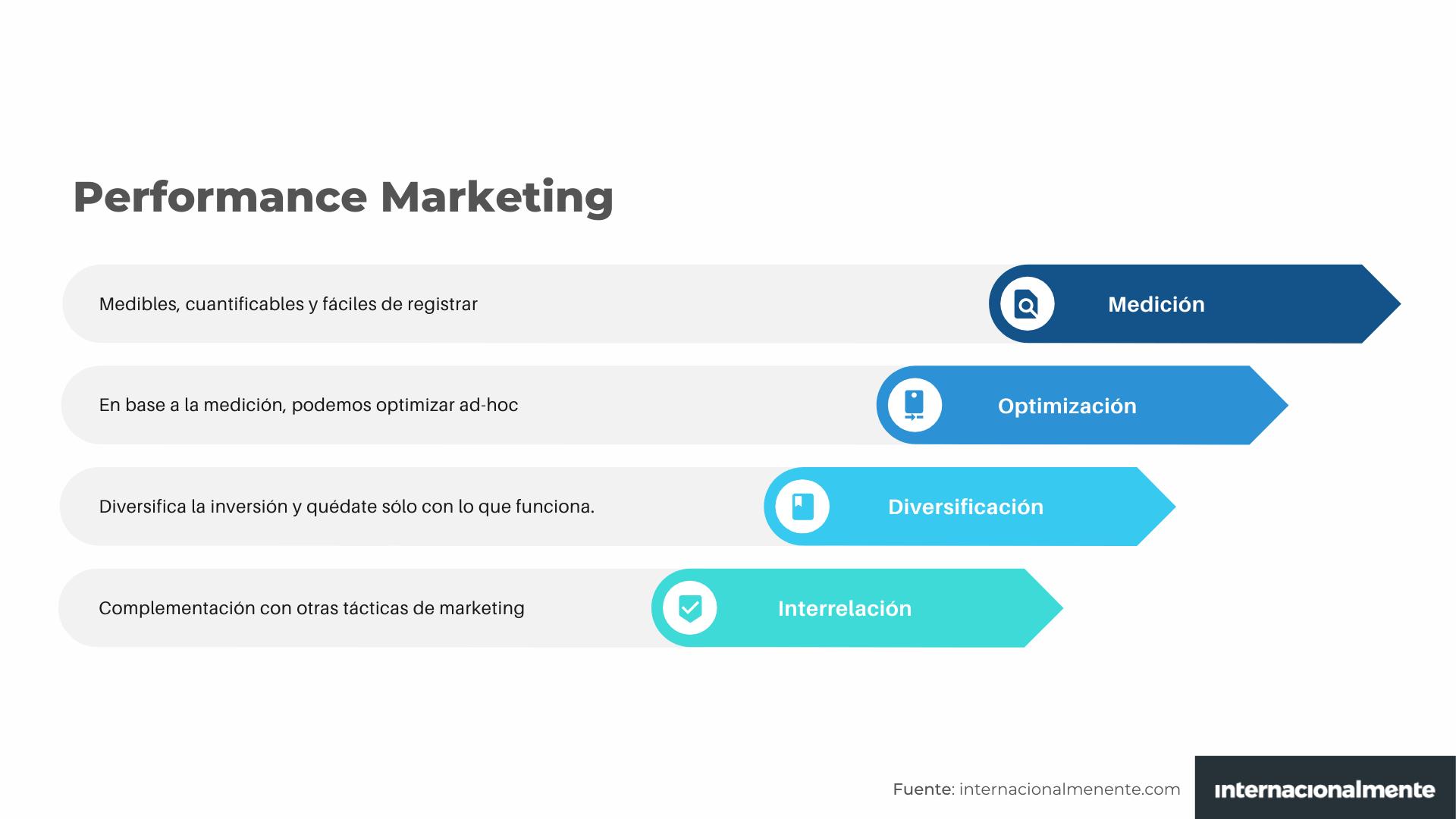 Características del performance marketing