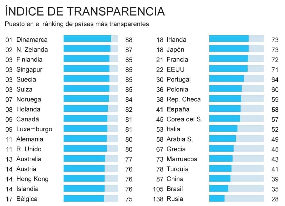 Negocios en Dinamarca: indice de transparencia